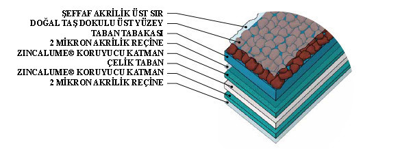 Malzeme Yapısı