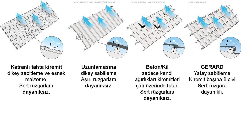 GERARD΄ın benzersiz, yatay sabitleme sistemi